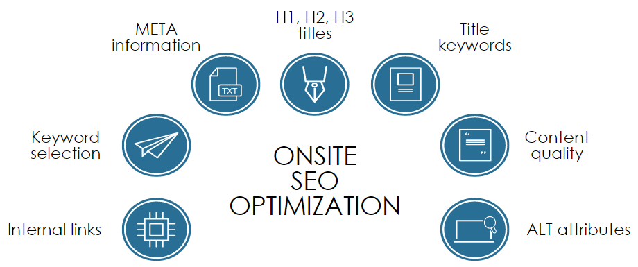 FORMATION OF ONSITE SEO