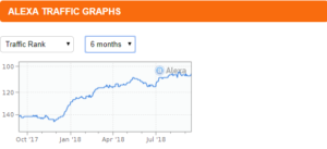 alexa traffic graph