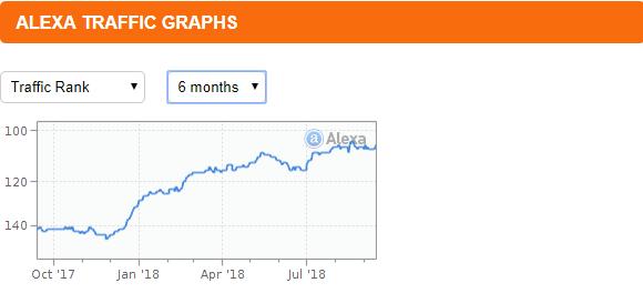 alexa traffic graph