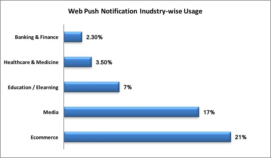web push notification service